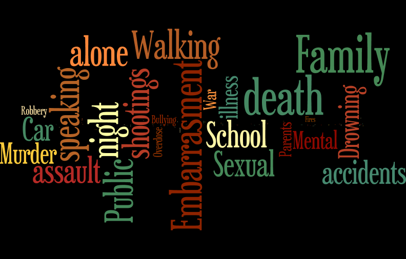 Approximately+200+students+participated+in+a+survey+to+express+what+fears+they+face+today.+The+wordcloud+above+expresses+the+most+common+responses.+Word+cloud+compiled+by+Josie+Hafer.