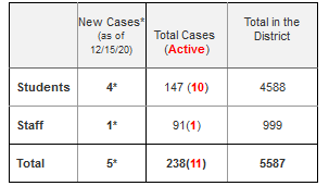 These numbers break down district-wide Covid-19 cases  showing the new, active and returned cases.
