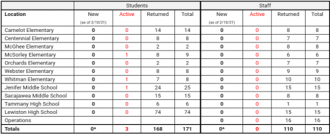 School District COVID counts These numbers break down district-wide COVID-19 cases by school and staff, showing the new, active and returned cases. Source: Lewiston School District