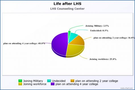 Life after LHS